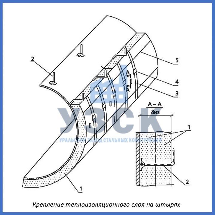 схема крепление теплоизоляционного слоя
